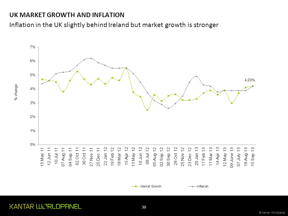 © Kantar Worldpanel 30 © Kantar Worldpanel Inflation in the UK slightly behind Ireland but market growth is stronger UK MARKET GROWTH AND INFLATION