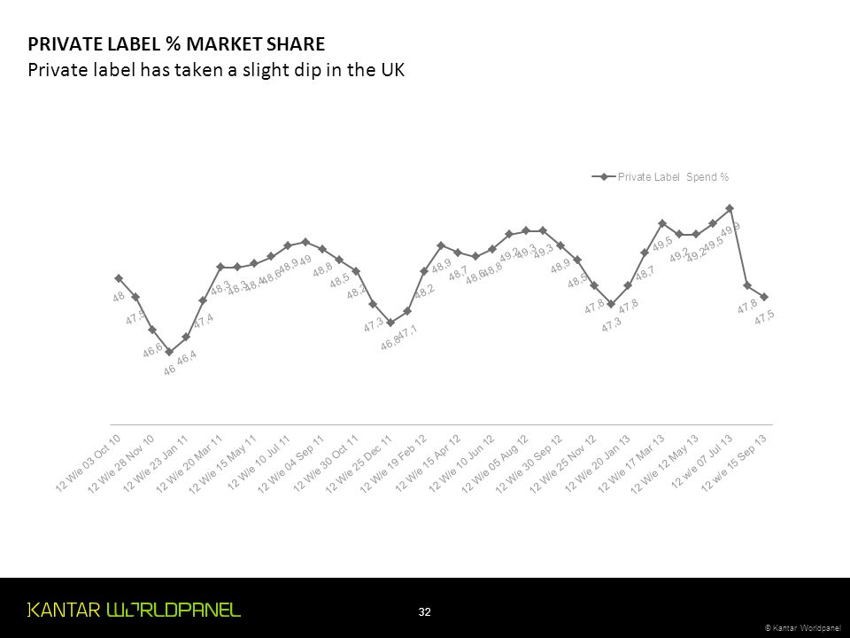 © Kantar Worldpanel 32 © Kantar Worldpanel PRIVATE LABEL % MARKET SHARE Private label has taken a slight dip in the UK