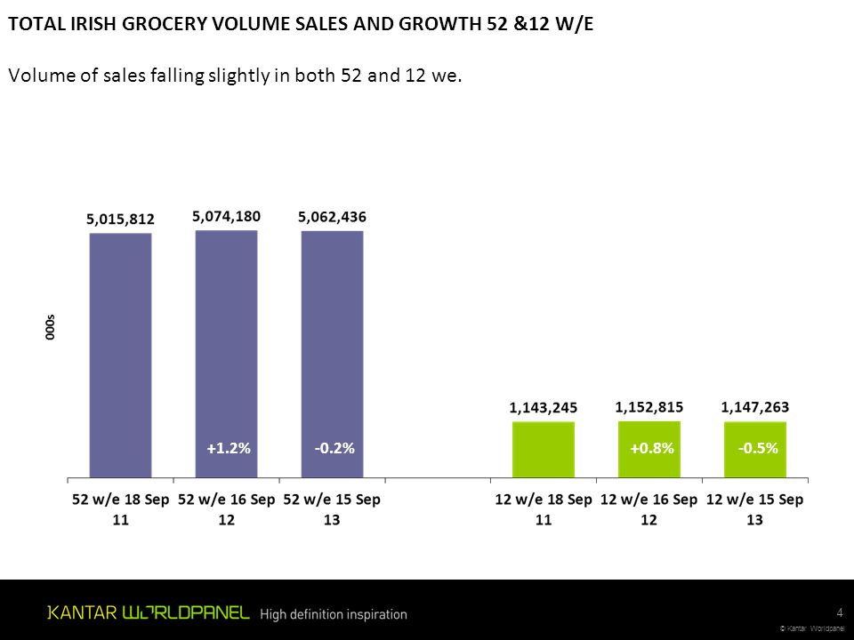 © Kantar Worldpanel TOTAL IRISH GROCERY VOLUME SALES AND GROWTH 52 &12 W/E Volume of sales falling slightly in both 52 and 12 we. +1.2% -0.2%+0.8% -0.