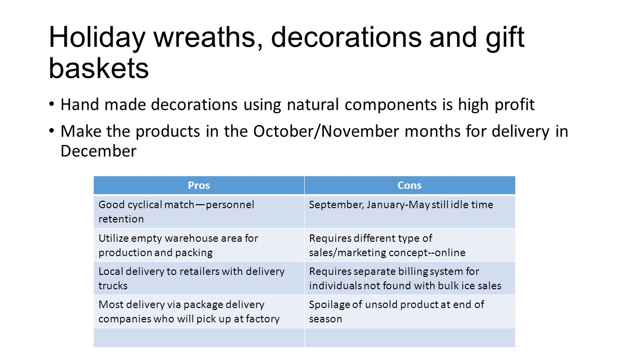 Holiday wreaths, decorations and gift baskets Hand made decorations using natural components is high profit Make the products in the October/November months for delivery in December ProsCons Good cyclical match—personnel retention September, January-May still idle time Utilize empty warehouse area for production and packing Requires different type of sales/marketing concept--online Local delivery to retailers with delivery trucks Requires separate billing system for individuals not found with bulk ice sales Most delivery via package delivery companies who will pick up at factory Spoilage of unsold product at end of season