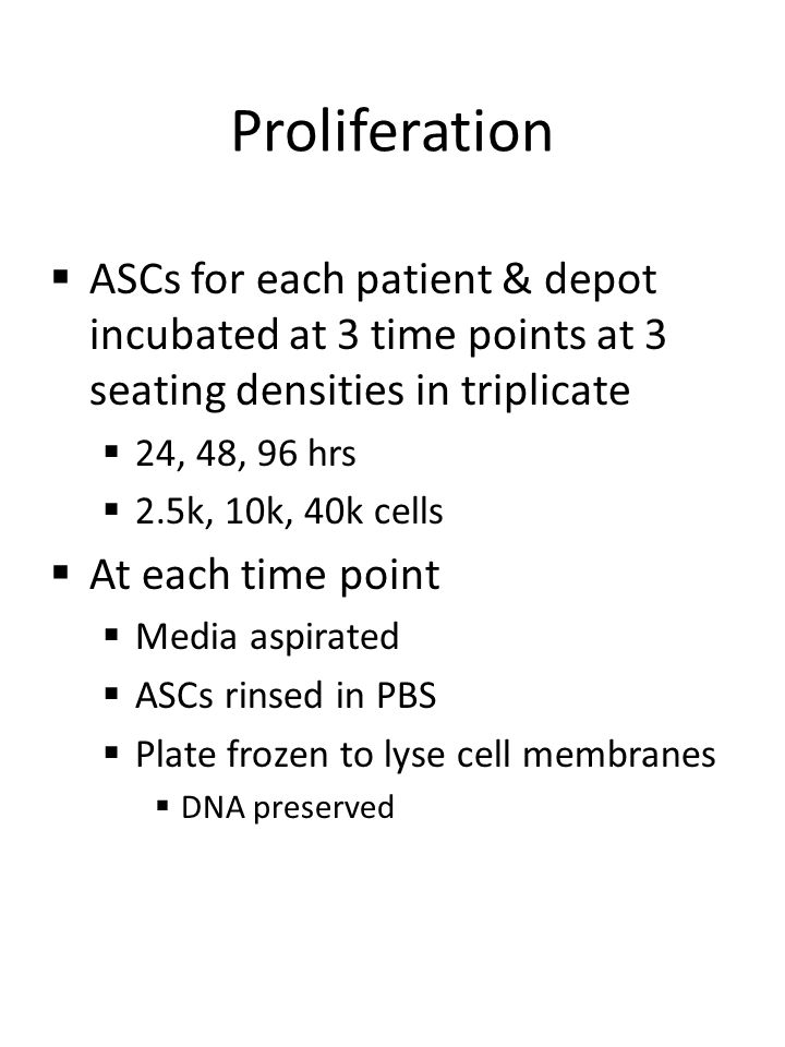 Proliferation  ASCs for each patient & depot incubated at 3 time points at 3 seating densities in triplicate  24, 48, 96 hrs  2.5k, 10k, 40k cells  At each time point  Media aspirated  ASCs rinsed in PBS  Plate frozen to lyse cell membranes  DNA preserved