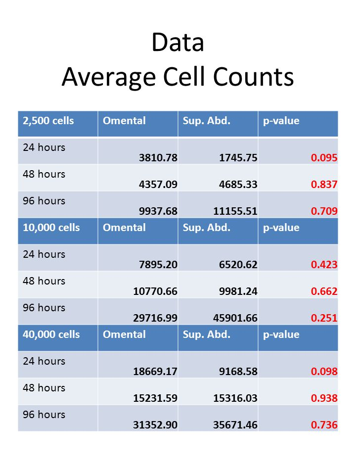 Data Average Cell Counts 2,500 cellsOmentalSup.