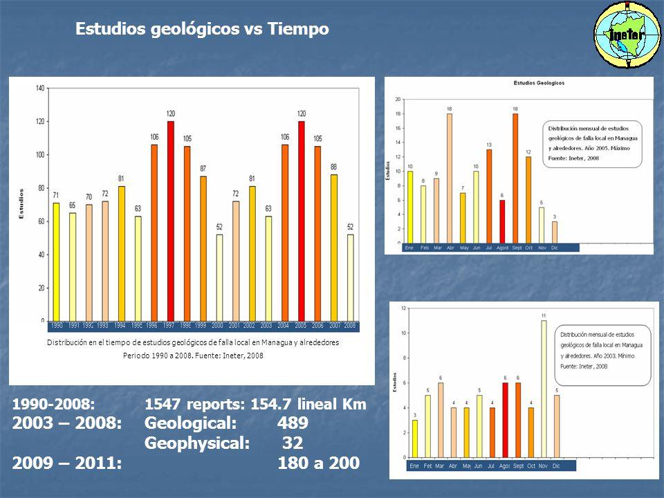 Distribución en el tiempo de estudios geológicos de falla local en Managua y alrededores Periodo 1990 a 2008.