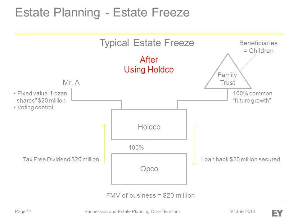 "Page 14 Estate Planning - Estate Freeze After Using Holdco Mr. A Opco 100% FMV of business = $20 million Holdco Fixed value ""frozen shares"" $20 millio"