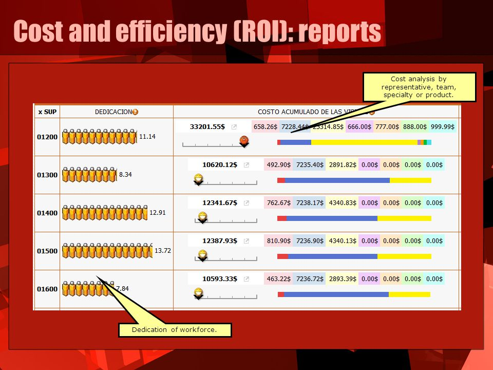 Cost and efficiency (ROI): reports Dedication of workforce.