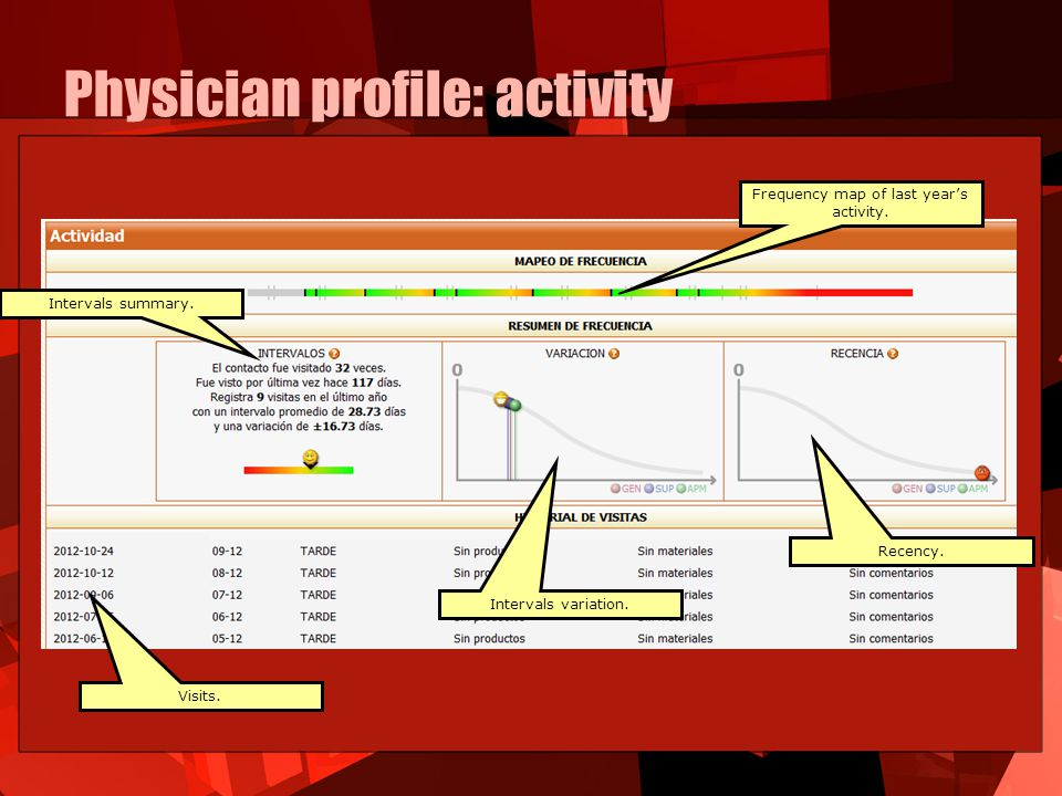 Physician profile: activity Frequency map of last year's activity.