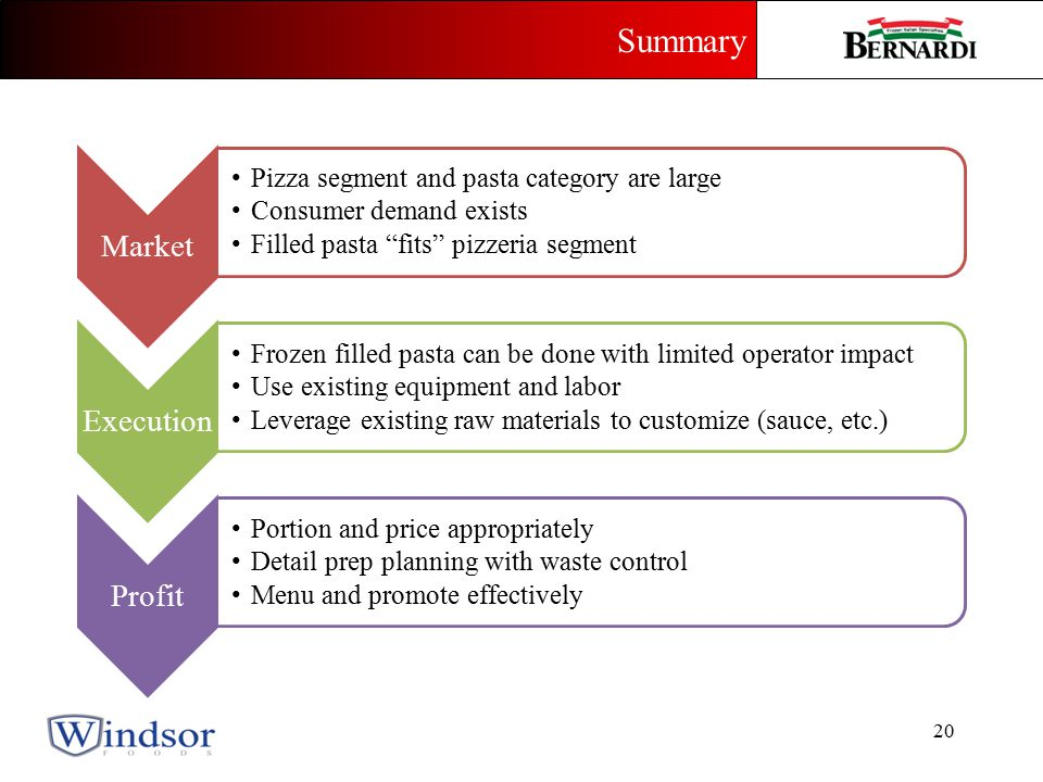 Market Pizza segment and pasta category are large Consumer demand exists Filled pasta fits pizzeria segment Execution Frozen filled pasta can be done with limited operator impact Use existing equipment and labor Leverage existing raw materials to customize (sauce, etc.) Profit Portion and price appropriately Detail prep planning with waste control Menu and promote effectively Summary 20