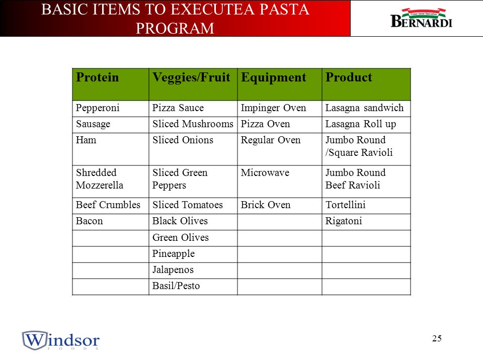 BASIC ITEMS TO EXECUTEA PASTA PROGRAM 25 ProteinVeggies/FruitEquipmentProduct PepperoniPizza SauceImpinger OvenLasagna sandwich SausageSliced MushroomsPizza OvenLasagna Roll up HamSliced OnionsRegular OvenJumbo Round /Square Ravioli Shredded Mozzerella Sliced Green Peppers MicrowaveJumbo Round Beef Ravioli Beef CrumblesSliced TomatoesBrick OvenTortellini BaconBlack OlivesRigatoni Green Olives Pineapple Jalapenos Basil/Pesto