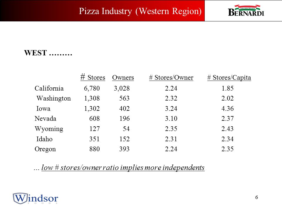 Key questions… Can pizzerias execute.Is the product of Quality.