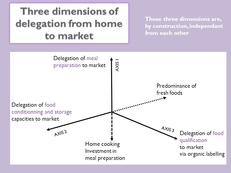 Three dimensions of delegation from home to market Home cooking Investment in meal preparation Delegation of meal preparation to market Delegation of food qualification to market via organic labelling AXIS 1 AXIS 3 AXIS 2 Delegation of food conditionning and storage capacities to market Predominance of fresh foods Those three dimensions are, by construction, independant from each other
