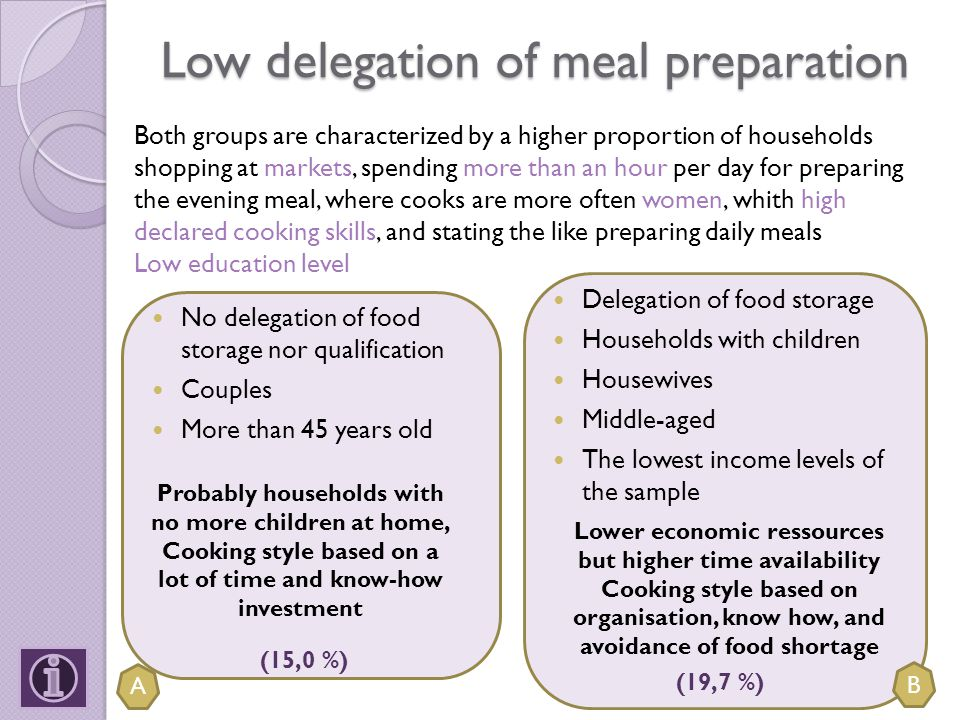 Low delegation of meal preparation Delegation of food storage Households with children Housewives Middle-aged The lowest income levels of the sample No delegation of food storage nor qualification Couples More than 45 years old Both groups are characterized by a higher proportion of households shopping at markets, spending more than an hour per day for preparing the evening meal, where cooks are more often women, whith high declared cooking skills, and stating the like preparing daily meals Low education level Probably households with no more children at home, Cooking style based on a lot of time and know-how investment Lower economic ressources but higher time availability Cooking style based on organisation, know how, and avoidance of food shortage A B (19,7 %) (15,0 %)