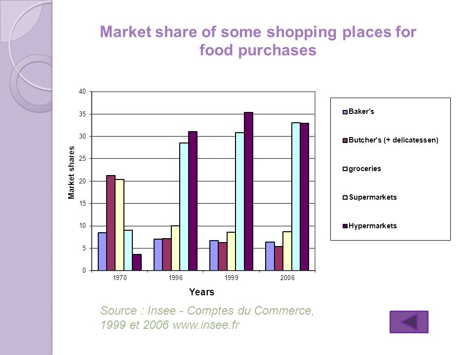 Source : Insee - Comptes du Commerce, 1999 et 2006 www.insee.fr