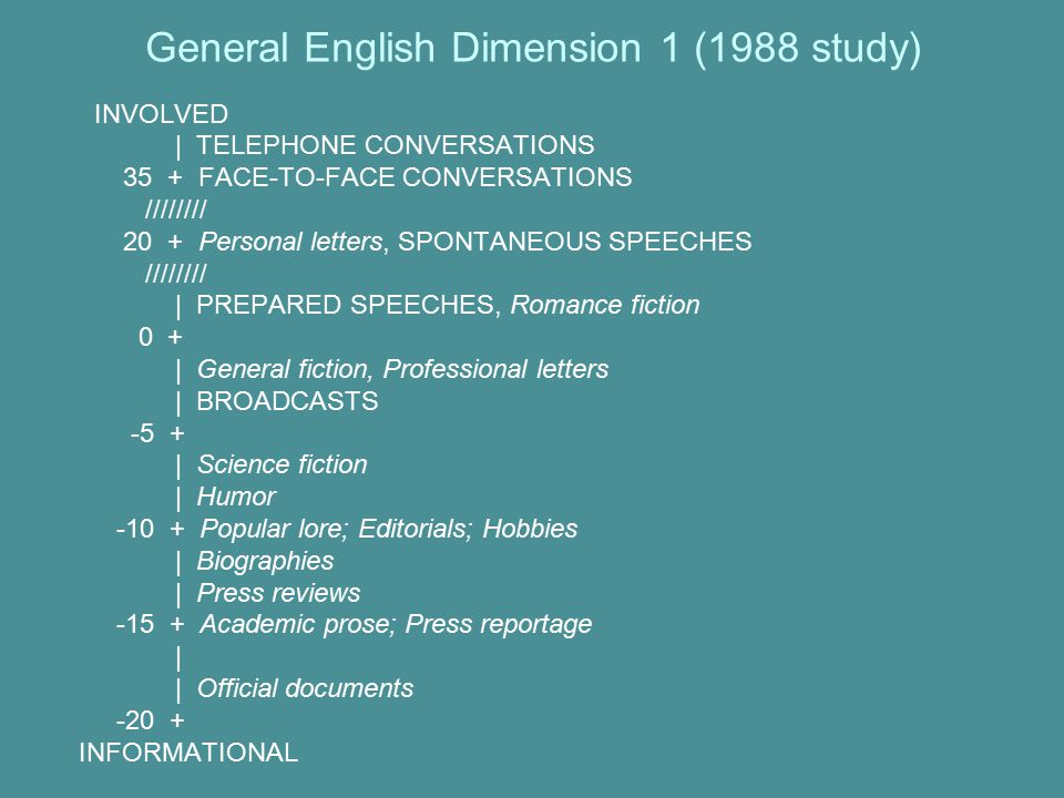 General English Dimension 1 (1988 study) INVOLVED | TELEPHONE CONVERSATIONS 35 + FACE-TO-FACE CONVERSATIONS //////// 20 + Personal letters, SPONTANEOUS SPEECHES //////// | PREPARED SPEECHES, Romance fiction 0 + | General fiction, Professional letters | BROADCASTS ‑ 5 + | Science fiction | Humor ‑ 10 + Popular lore; Editorials; Hobbies | Biographies | Press reviews ‑ 15 + Academic prose; Press reportage | | Official documents ‑ 20 + INFORMATIONAL