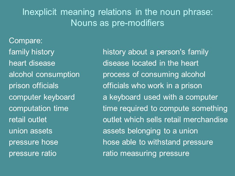 Inexplicit meaning relations in the noun phrase: Nouns as pre-modifiers Compare: family historyhistory about a person s family heart diseasedisease located in the heart alcohol consumptionprocess of consuming alcohol prison officialsofficials who work in a prison computer keyboarda keyboard used with a computer computation timetime required to compute something retail outletoutlet which sells retail merchandise union assetsassets belonging to a union pressure hosehose able to withstand pressure pressure ratioratio measuring pressure
