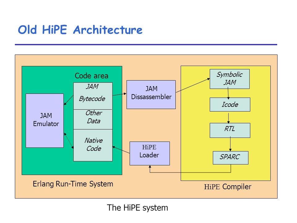 Erlang Run-Time System HiPE Compiler JAM Emulator Code area JAM Dissassembler HiPE Loader JAM Bytecode Other Data Native Code Symbolic JAM Icode RTL SPARC The HiPE system Old HiPE Architecture