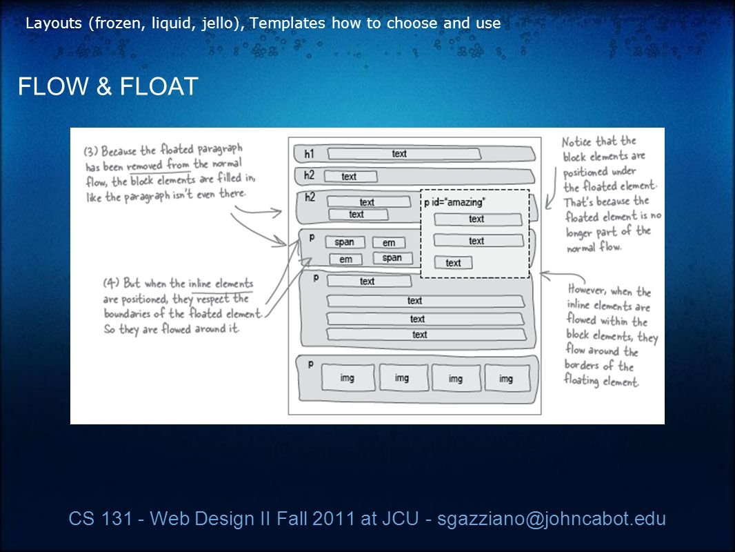 CS 131 - Web Design II Fall 2011 at JCU - sgazziano@johncabot.edu Layouts (frozen, liquid, jello), Templates how to choose and use FLOW & FLOAT