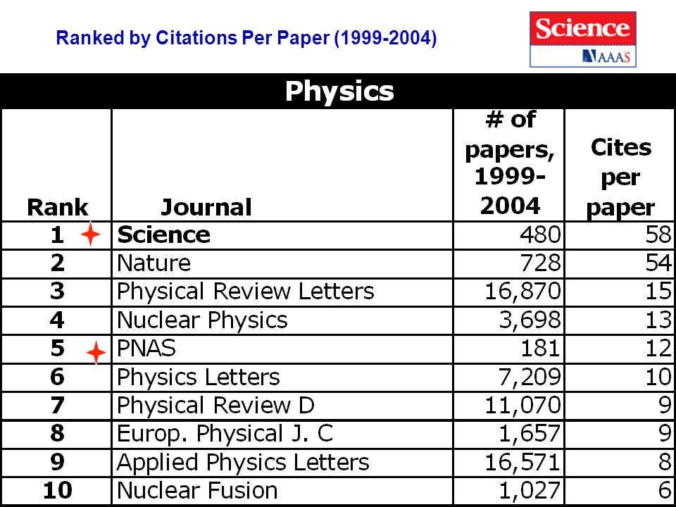 7 Ranked by Citations Per Paper (1999-2004)