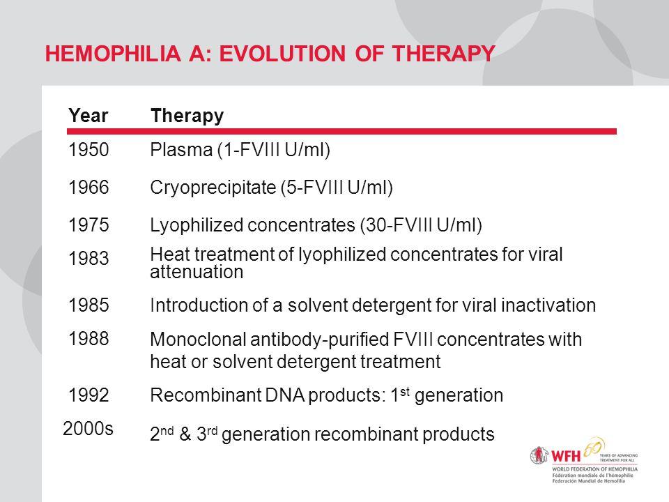 HEMOPHILIA A: EVOLUTION OF THERAPY YearTherapy 1950Plasma (1-FVIII U/ml) 1966Cryoprecipitate (5-FVIII U/ml) 1975Lyophilized concentrates (30-FVIII U/m