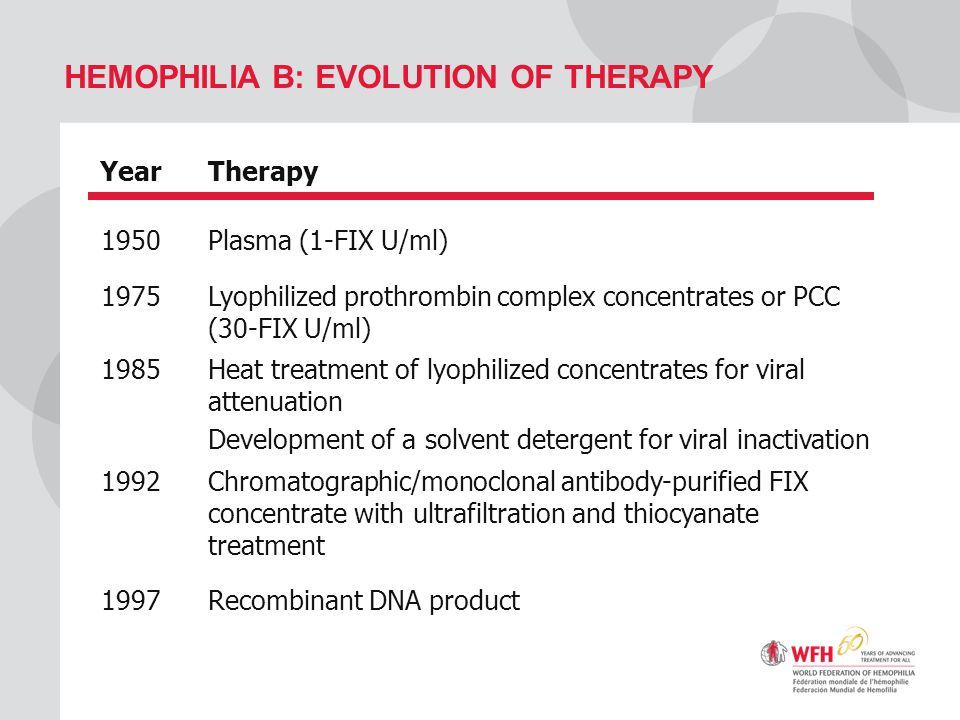 HEMOPHILIA B: EVOLUTION OF THERAPY YearTherapy 1950Plasma (1-FIX U/ml) 1975 Lyophilized prothrombin complex concentrates or PCC (30-FIX U/ml) 1985 Hea