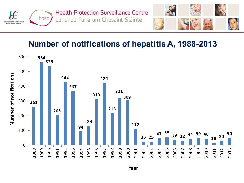 Number of notifications of hepatitis A, 1988-2013