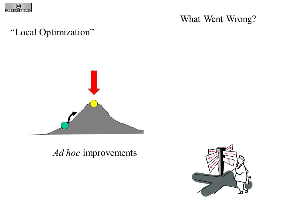 Local Optimization Ad hoc improvements What Went Wrong?