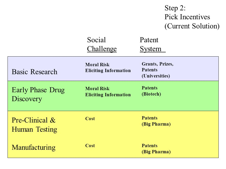 Step 2: Pick Incentives (Current Solution) Social Patent Challenge System s Basic Research Early Phase Drug Discovery Pre-Clinical & Human Testing Manufacturing Moral Risk Eliciting Information Moral Risk Eliciting Information Cost Grants, Prizes, Patents (Universities) Patents (Biotech) Patents (Big Pharma) Patents (Big Pharma)