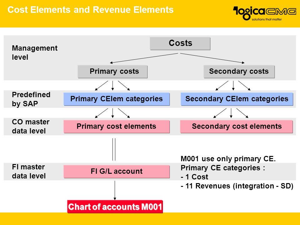 Cost Elements and Revenue Elements Costs Primary costs Primary CElem categories Primary cost elements FI G/L account Chart of accounts M001 Secondary