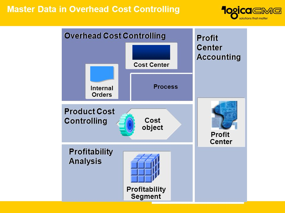Master Data in Overhead Cost Controlling Overhead Cost Controlling Product Cost Controlling Product Cost Controlling Cost object Profitability Segment