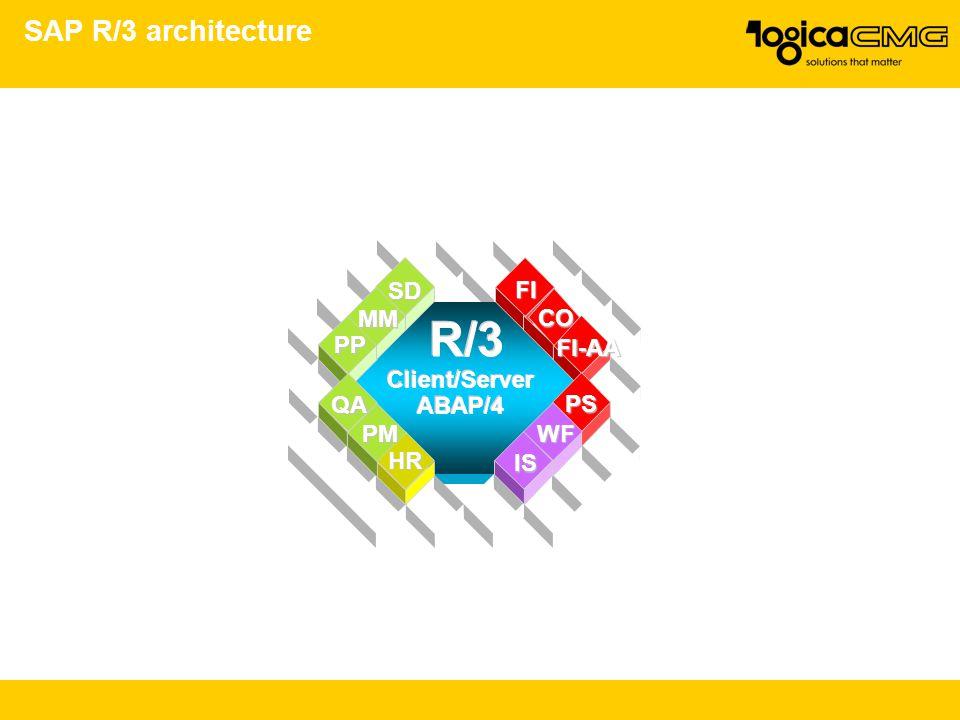SAP R/3 architecture R/3 SD MM PP QA PM HR FI FI-AA PS WF IS Client/Server ABAP/4 Client/Server ABAP/4 CO