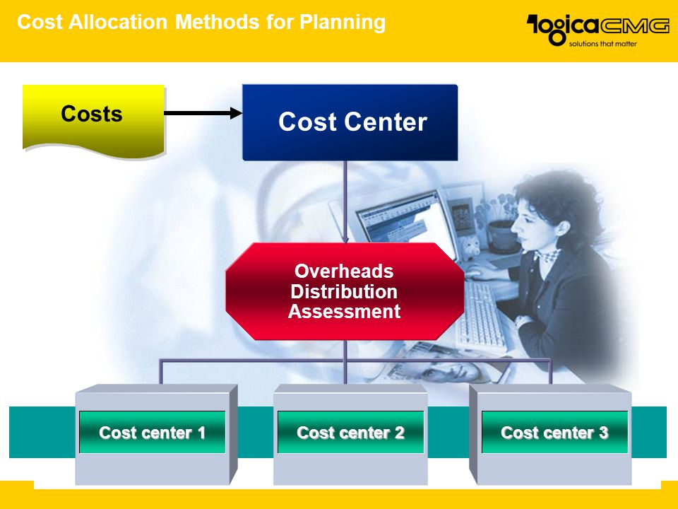 Cost Allocation Methods for Planning Overheads Distribution Assessment Cost center 1 Cost center 2 Cost center 3 Cost Center Costs