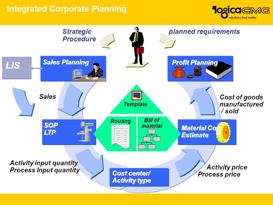 Integrated Corporate Planning SOPLTP Sales Activity input quantity Process Input quantity Activity price Process price Material Cost Estimate Profit P