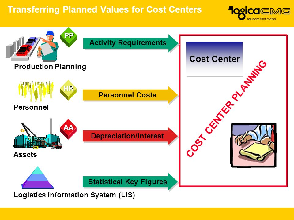 Transferring Planned Values for Cost Centers Personnel HR Logistics Information System (LIS) COST CENTER PLANNING Cost Center Assets AA Personnel Cost