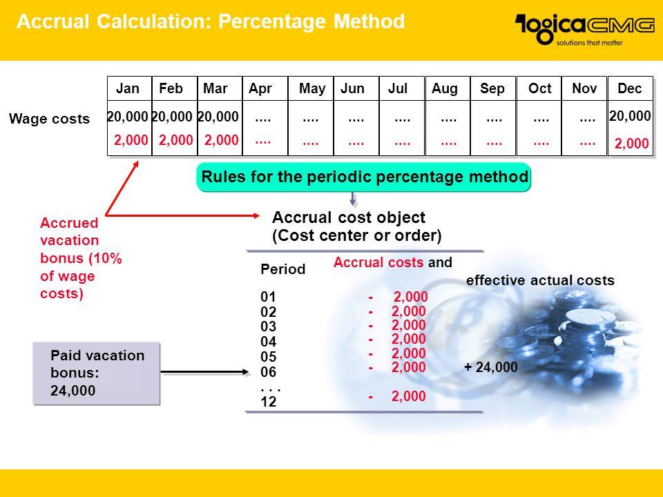 Accrual Calculation: Percentage Method JanFebMarAprMayJunJulAugSepOctNovDec 20,000.... 2,000.... Wage costs Accrued vacation bonus (10% of wage costs)
