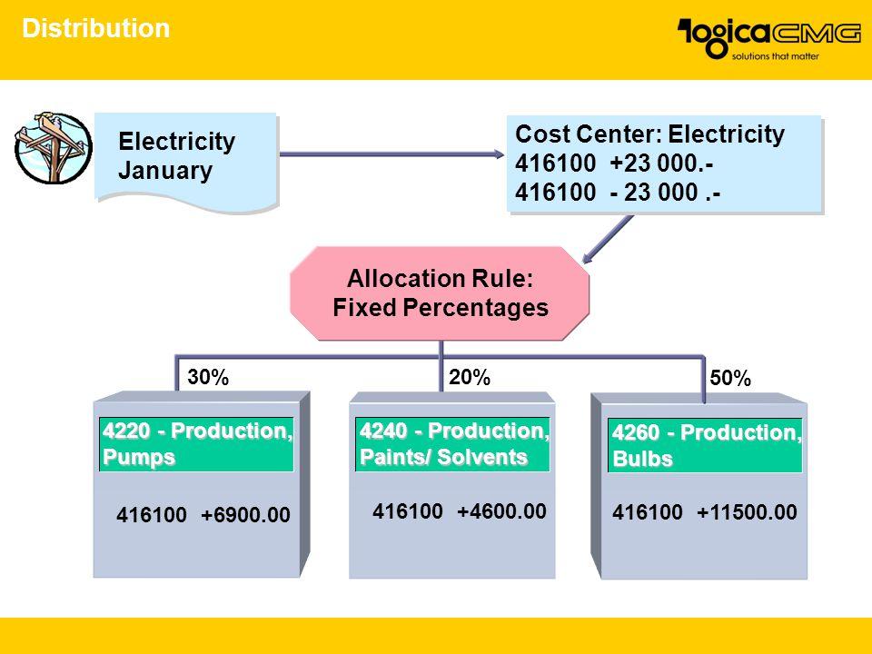Distribution 30%20% 50% 4240 - Production, Paints/ Solvents 4220 - Production, Pumps 416100 +6900.00 416100 +4600.00 416100 +11500.00 Allocation Rule: