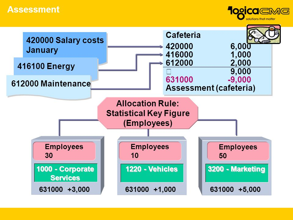 Assessment 420000 Salary costs January 416100 Energy 612000 Maintenance Cafeteria 4200006,000 4160001,000 6120002,000  9,000 631000-9,000 Assessment