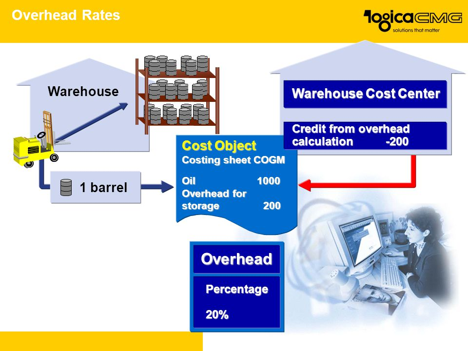 Overhead Rates Cost Object Costing sheet COGM Oil 1000 Overhead for storage 200 1 barrel Warehouse Overhead Percentage20% Warehouse Cost Center Credit