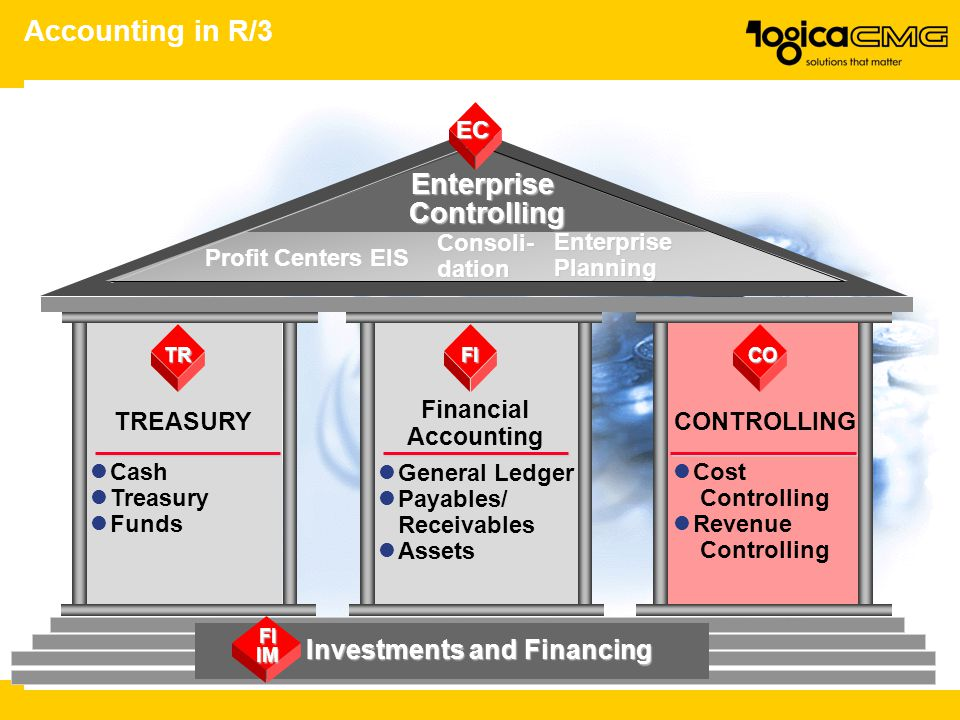 Accounting in R/3 Profit Centers Consoli-dation Enterprise Planning TR TREASURY Cash Treasury Funds CO CONTROLLING FI Financial Accounting Investments
