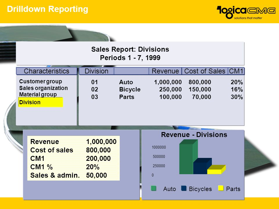 Drilldown Reporting Sales Report: Divisions Periods 1 - 7, 1999 Characteristics Division Cost of SalesRevenueCM1 01Auto 1,000,000 800,00020% 02Bicycle