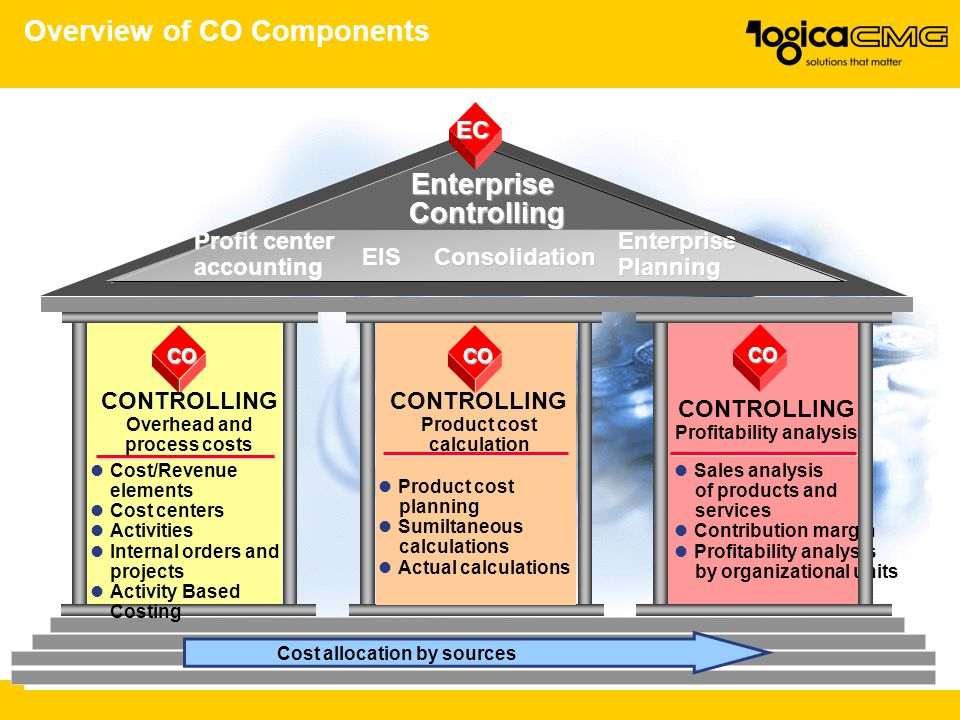 Overview of CO Components Profit center accounting Consolidation Enterprise Planning CO CONTROLLING Profitability analysis Sales analysis of products