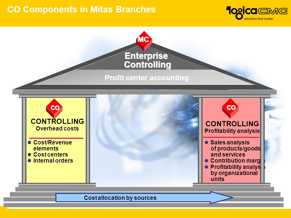 CO Components in Mitas Branches Profit center accounting CO CONTROLLING Profitability analysis Sales analysis of products/goods and services Contribut