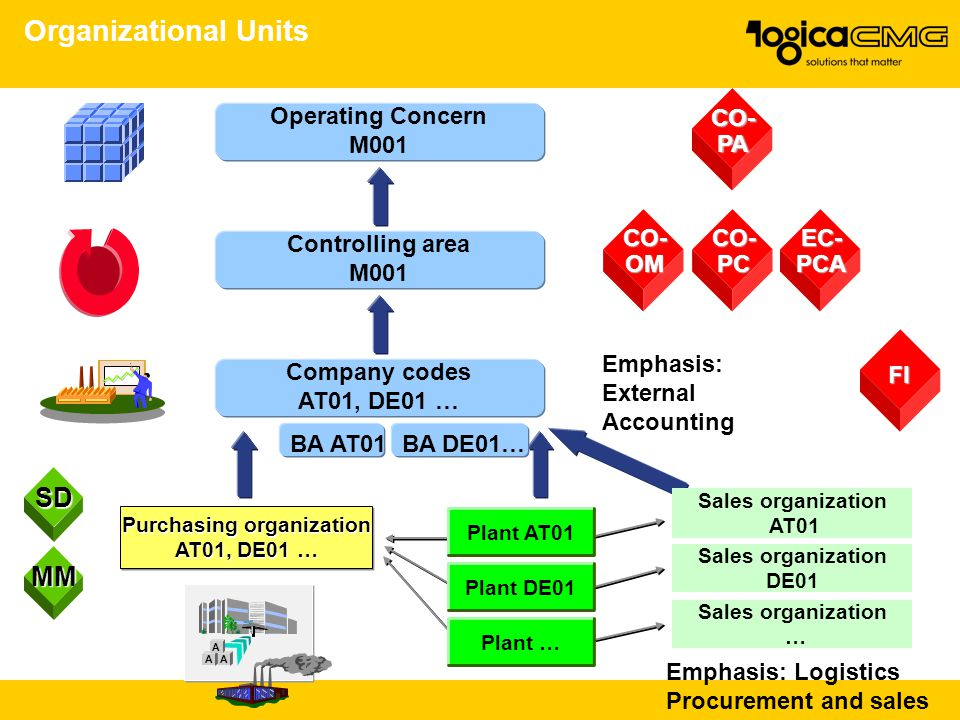 Organizational Units AA A Operating Concern M001 Controlling area M001 Company codes AT01, DE01 … Emphasis: External Accounting CO-OMCO-PCEC-PCA CO-PA