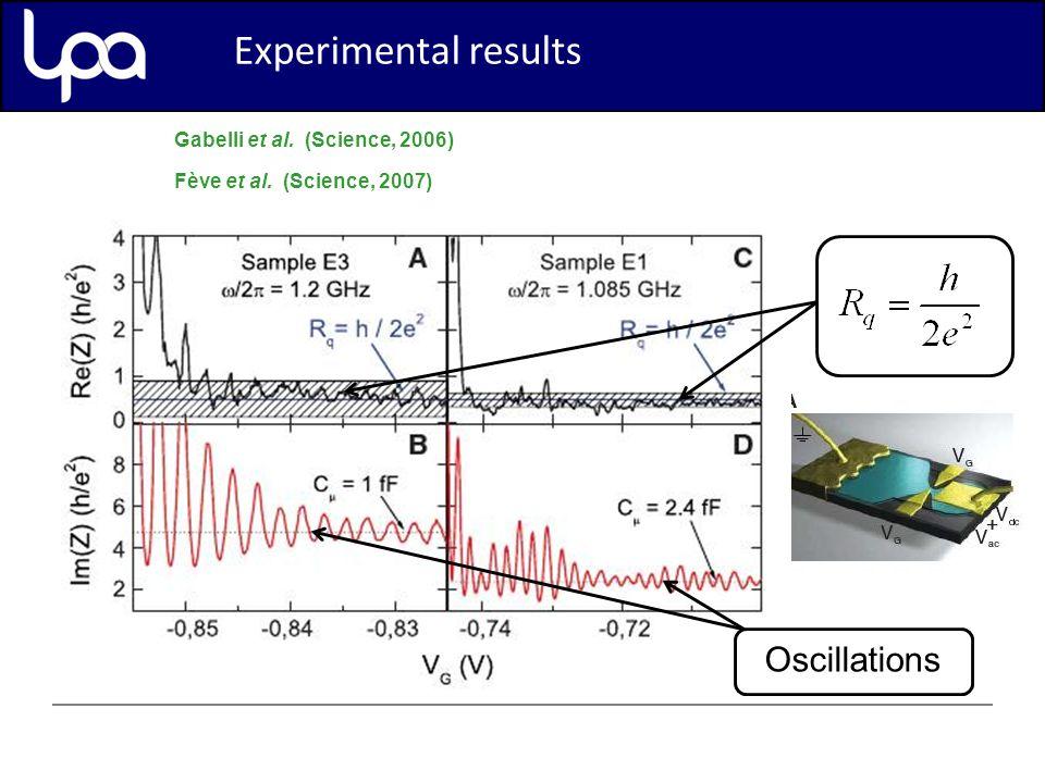 Experimental results Gabelli et al. (Science, 2006) Fève et al.