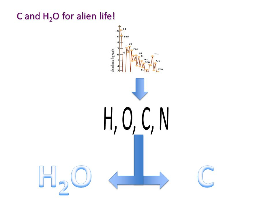 C and H 2 O for alien life!