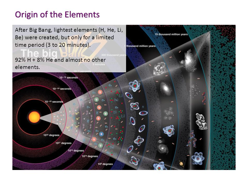 Origin of the Elements After Big Bang, lightest elements (H, He, Li, Be) were created, but only for a limited time period (3 to 20 minutes).