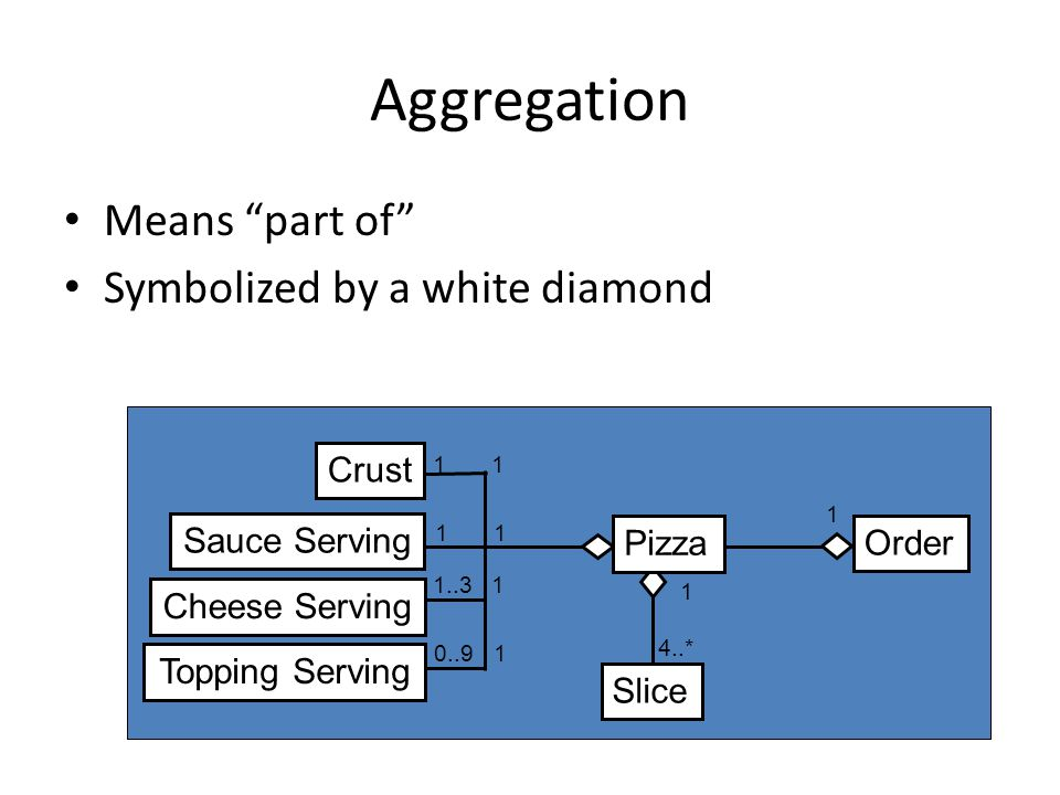 "Aggregation Means ""part of"" Symbolized by a white diamond 1 1 * 4..* 1 1 1 1 1..3 1 0..91 Pizza Order Slice Crust Sauce Serving Cheese Serving Topping"