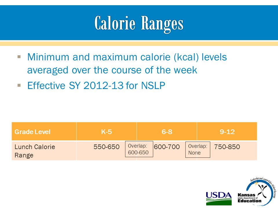 Minimum and maximum calorie (kcal) levels averaged over the course of the week  Effective SY 2012-13 for NSLP Grade LevelK-56-89-12 Lunch Calorie Range 550-650600-700750-850 Overlap: 600-650 Overlap: None
