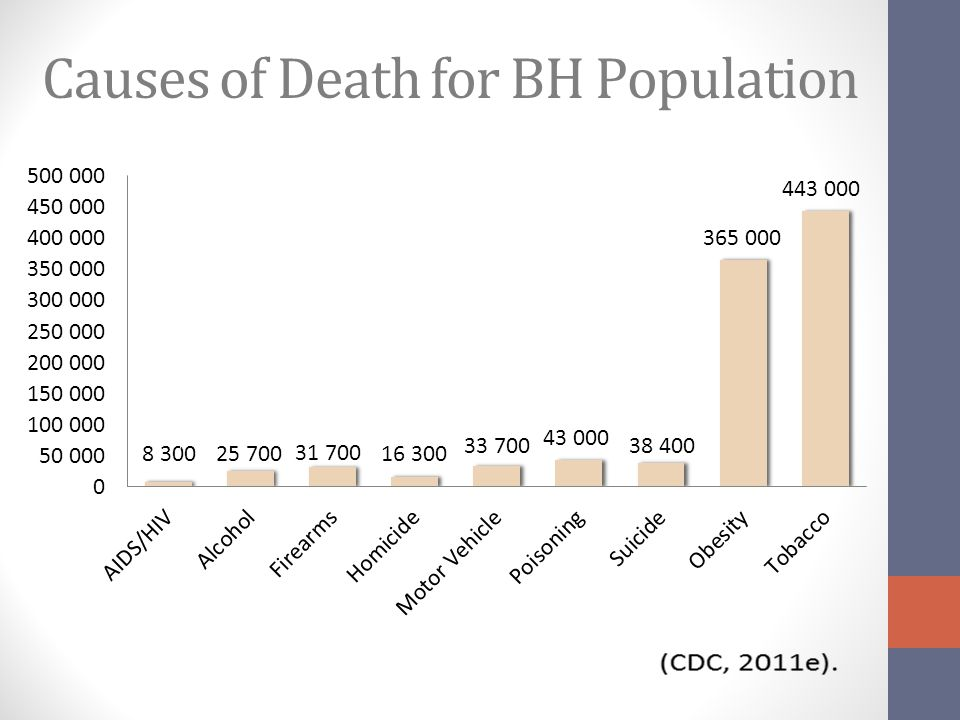 Causes of Death for BH Population