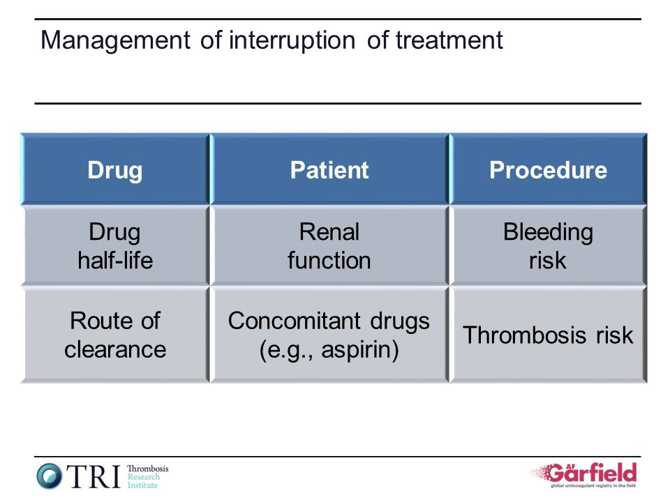 Management of interruption of treatment DrugPatientProcedure Drug half-life Renal function Bleeding risk Route of clearance Concomitant drugs (e.g., a