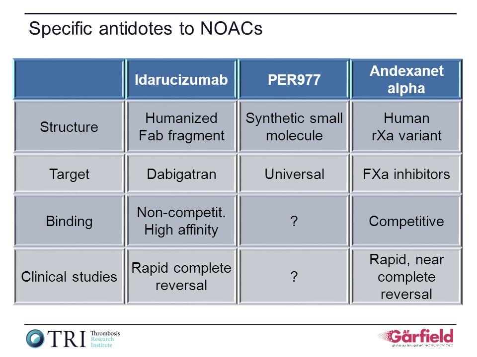 Specific antidotes to NOACs IdarucizumabPER977 Andexanet alpha Structure Humanized Fab fragment Synthetic small molecule Human rXa variant TargetDabigatranUniversalFXa inhibitors Binding Non-competit.