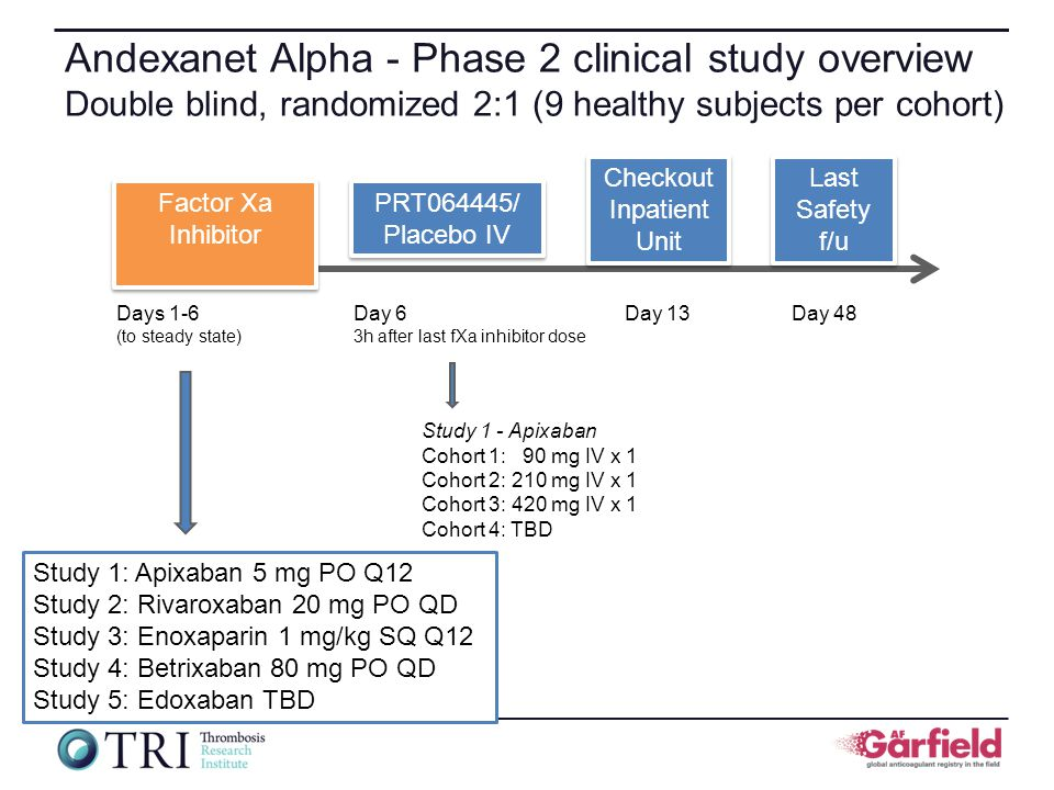 Andexanet Alpha - Phase 2 clinical study overview Double blind, randomized 2:1 (9 healthy subjects per cohort) Factor Xa Inhibitor Days 1-6 (to steady